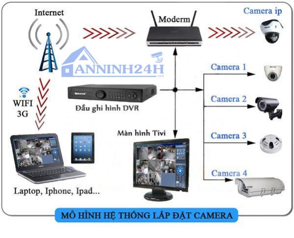hệ thống camera cho biệt thự