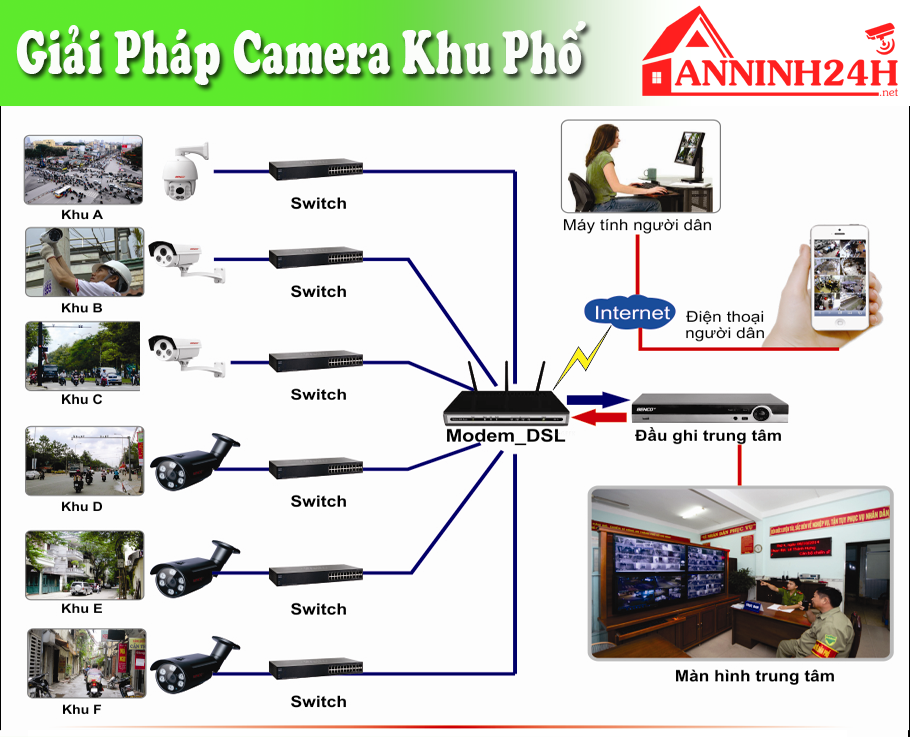 Giải pháp lắp đặt camera khu phố
